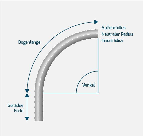 Wichtige Begriffe von Biegeteilen: Bogenlänge, Radius, gerades Ende